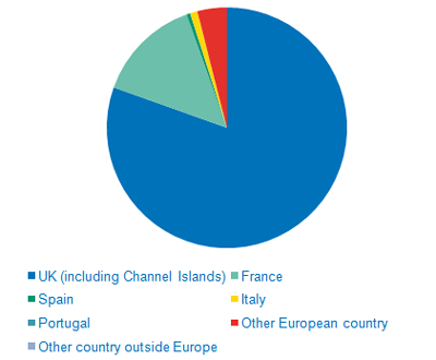 Caravanning destinations 2011 - Pie Chart