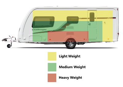 Video How To Correctly Load Your Caravan For Towing Guard. How To Load Your Caravan Properly. Wiring. Motorhome Towing Systems Diagrams At Scoala.co