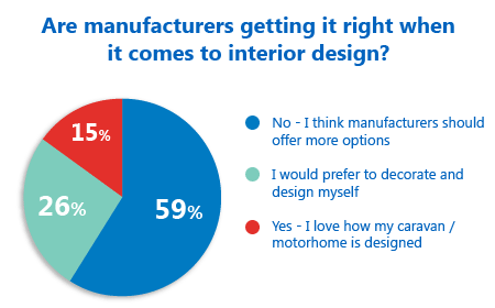 Poll results reveal the people's verdict on interior design!