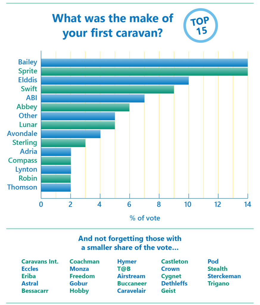 CG first caravan poll results Chart