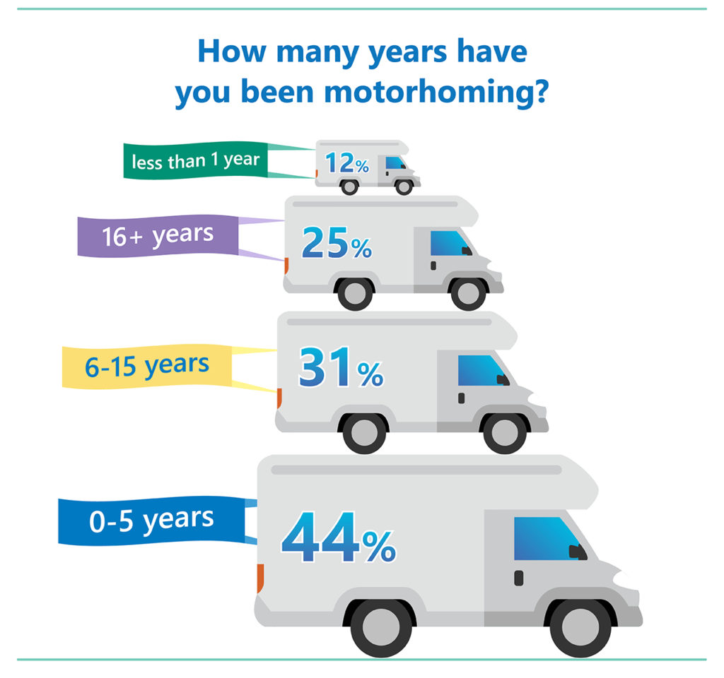 Time motorcaravanning poll