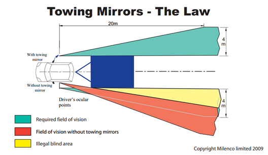 Milenco Towing Mirrors - the Law