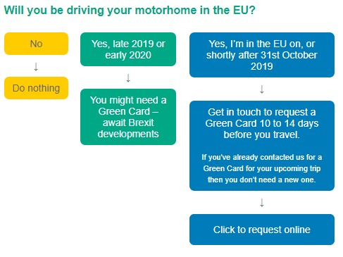 Brexit and motorhome green card