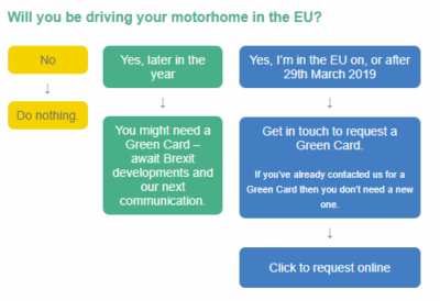 Green card for motorhome travel in Europe