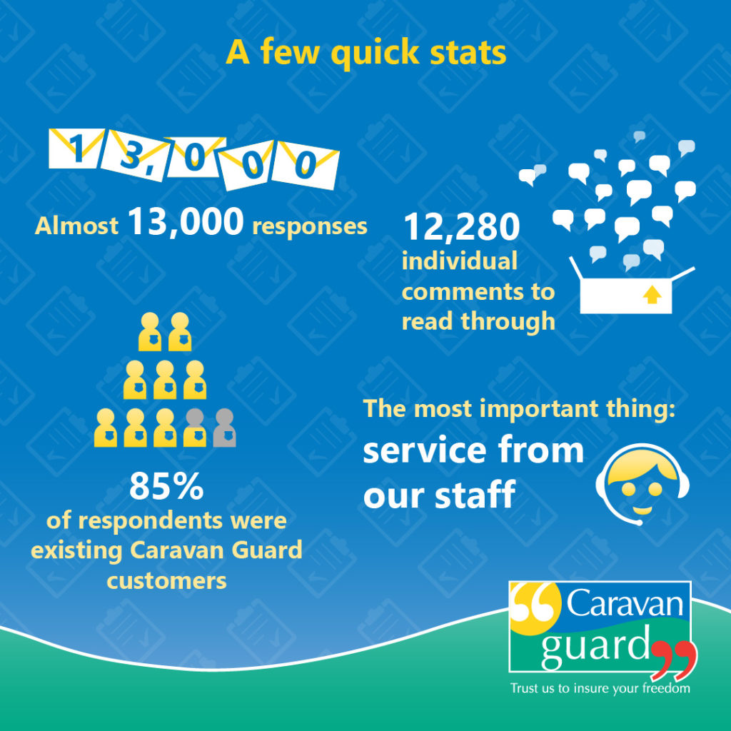 A few quick stats - Almost 13,000 responses - 12,280 individual comments to read through - 85% of respondents were existing Caravan Guard customers - The most important thing: service from our staff