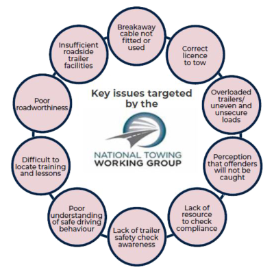 Key issues targeted by the national Towing Working Group